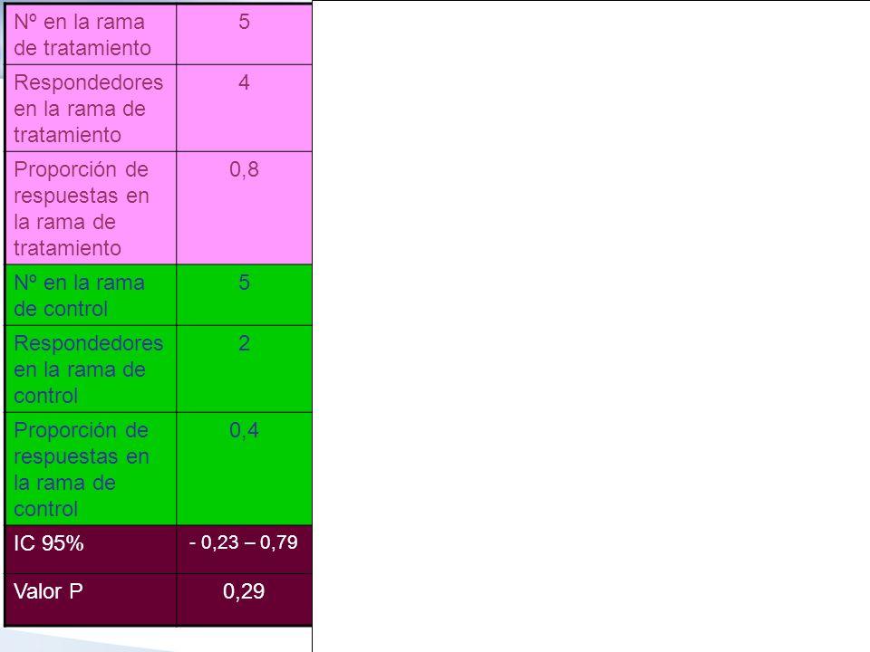 Nº en la rama de tratamiento 5101520100 Respondedores en la rama de tratamiento 48121680 Proporción de respuestas en la rama de tratamiento 0,8 0.80,8 Nº en la rama de control 5101520100 Respondedores en la rama de control 246840 Proporción de respuestas en la rama de control 0,4 IC 95% - 0,23 – 0,79- 0,04 – 0,710,04 – 0,670,10 – 0,640,27 – 0,52 Valor P0,290,090,030,01< 0,0001