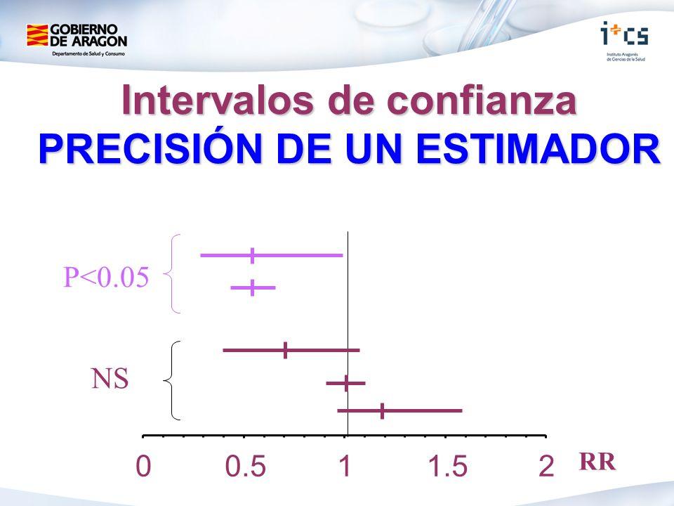 Intervalos de confianza PRECISIÓN DE UN ESTIMADOR 00.511.52 NS P<0.05 RR