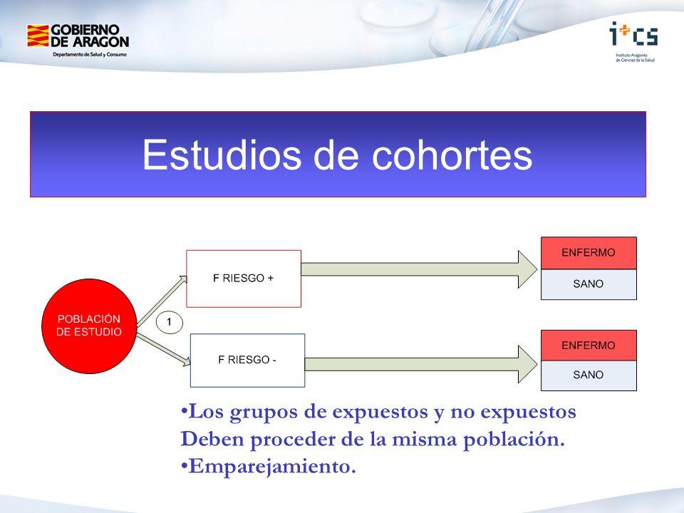 Estudios de cohortes Los grupos de expuestos y no expuestos Deben proceder de la misma población.