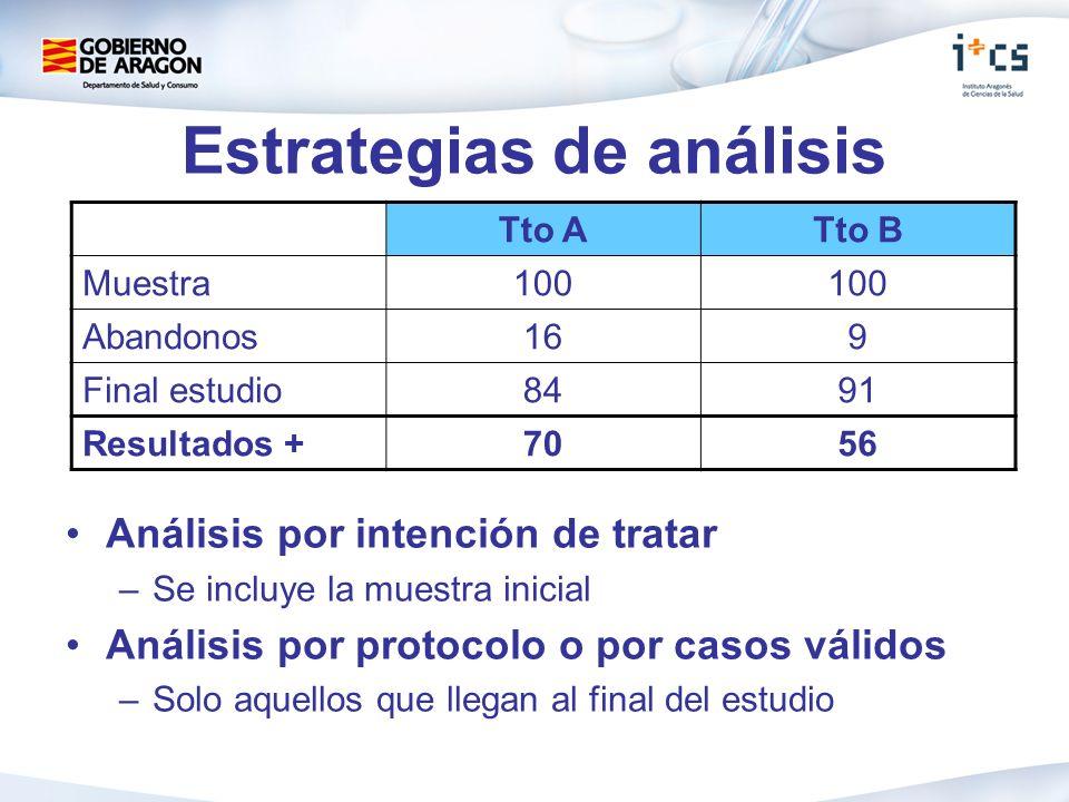 Estrategias de análisis Análisis por intención de tratar –Se incluye la muestra inicial Análisis por protocolo o por casos válidos –Solo aquellos que
