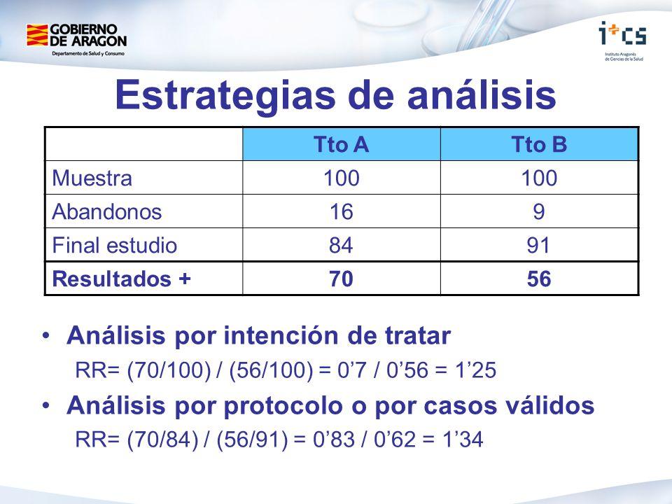 Estrategias de análisis Análisis por intención de tratar RR= (70/100) / (56/100) = 07 / 056 = 125 Análisis por protocolo o por casos válidos RR= (70/84) / (56/91) = 083 / 062 = 134 Tto ATto B Muestra100 Abandonos169 Final estudio8491 Resultados +7056