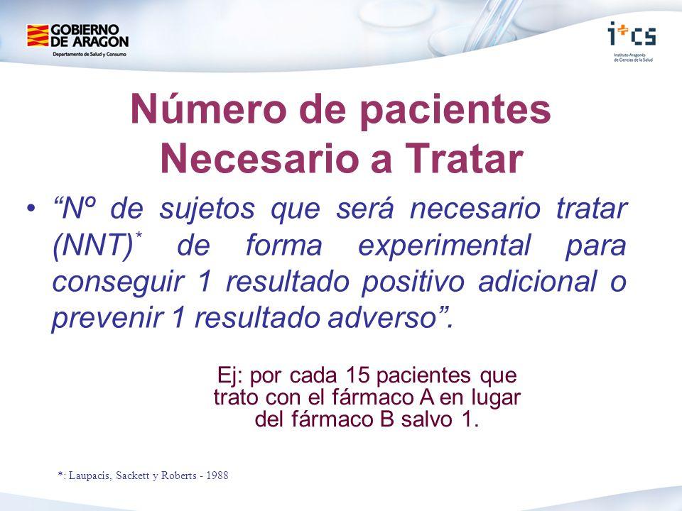 Número de pacientes Necesario a Tratar Nº de sujetos que será necesario tratar (NNT) * de forma experimental para conseguir 1 resultado positivo adicional o prevenir 1 resultado adverso.