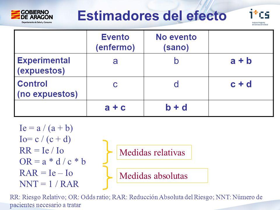 Evento (enfermo) No evento (sano) Experimental (expuestos) aba + b Control (no expuestos) cdc + d a + cb + d Ie = a / (a + b) Io= c / (c + d) RR = Ie / Io OR = a * d / c * b RAR = Ie – Io NNT = 1 / RAR RR: Riesgo Relativo; OR: Odds ratio; RAR: Reducción Absoluta del Riesgo; NNT: Número de pacientes necesario a tratar Estimadores del efecto Medidas relativas Medidas absolutas