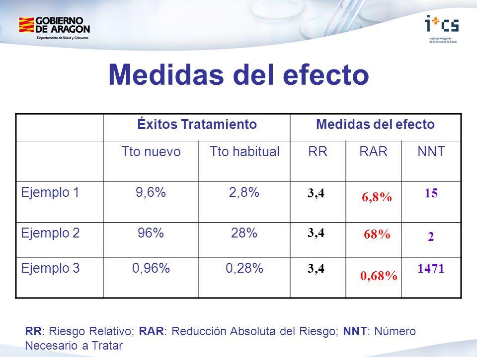 Medidas del efecto Éxitos TratamientoMedidas del efecto Tto nuevoTto habitualRRRARNNT Ejemplo 19,6%2,8% Ejemplo 296%28% Ejemplo 30,96%0,28% 15 2 1471 3,4 RR: Riesgo Relativo; RAR: Reducción Absoluta del Riesgo; NNT: Número Necesario a Tratar 6,8% 68% 0,68%