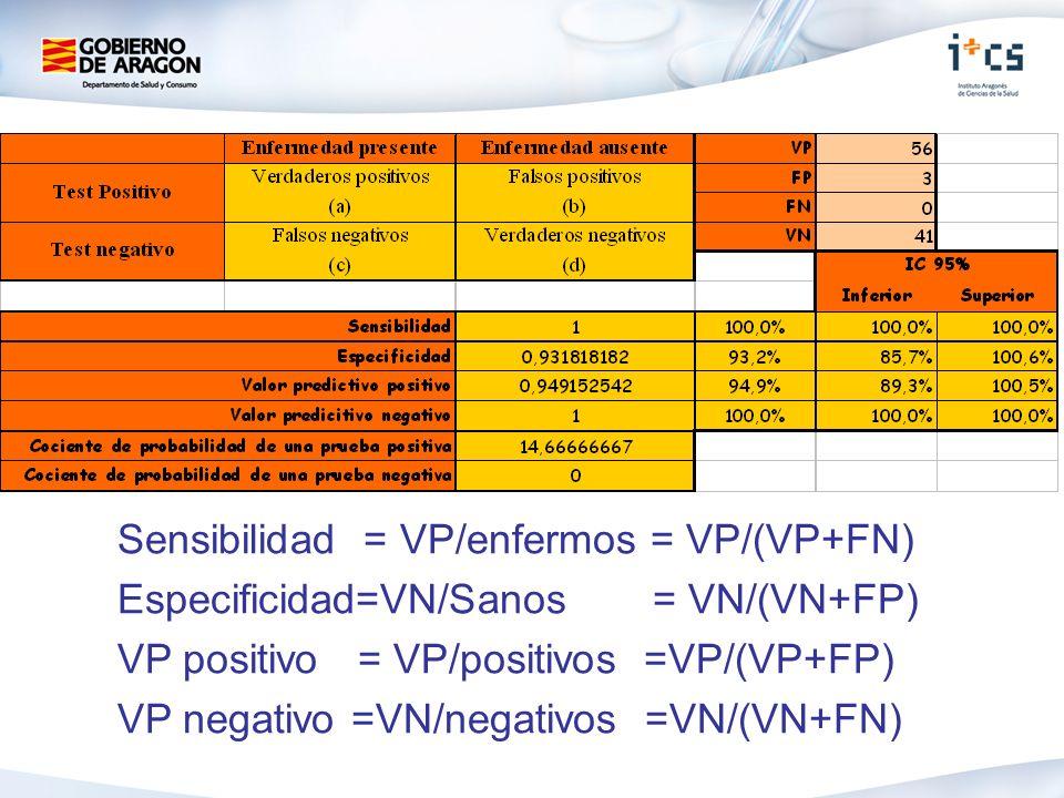 Sensibilidad = VP/enfermos = VP/(VP+FN) Especificidad=VN/Sanos = VN/(VN+FP) VP positivo = VP/positivos =VP/(VP+FP) VP negativo =VN/negativos =VN/(VN+FN)