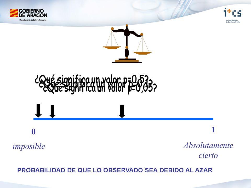 0 1 imposible Absolutamente cierto PROBABILIDAD DE QUE LO OBSERVADO SEA DEBIDO AL AZAR