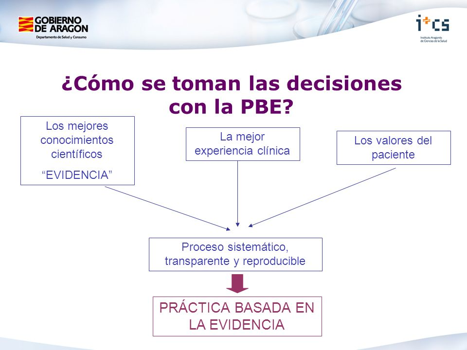 ¿Cómo se toman las decisiones con la PBE? Los mejores conocimientos científicos EVIDENCIA PRÁCTICA BASADA EN LA EVIDENCIA Los valores del paciente La