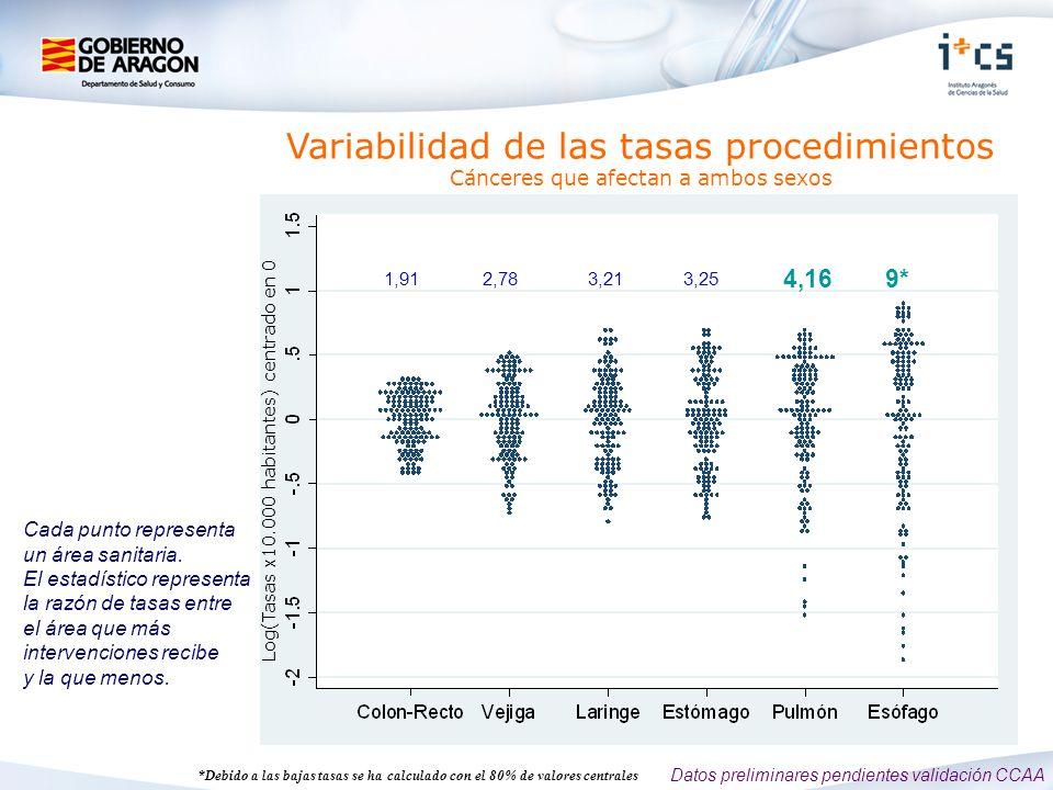 Log(Tasas x10.000 habitantes) centrado en 0 Variabilidad de las tasas procedimientos Cánceres que afectan a ambos sexos 1,912,783,213,25 4,169* Cada punto representa un área sanitaria.