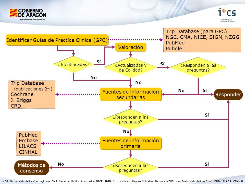 Identificar Guías de Práctica Clínica (GPC) Trip Database (para GPC) NGC, CMA, NICE, SIGN, NZGG PubMed Pubgle ¿Identificadas? ¿Responden a las pregunt