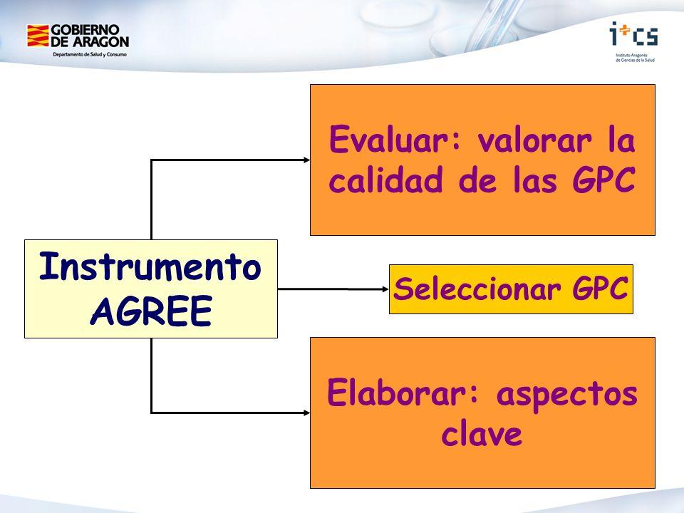 Instrumento AGREE Evaluar: valorar la calidad de las GPC Elaborar: aspectos clave Seleccionar GPC
