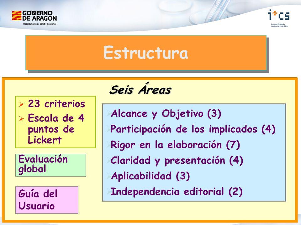 23 criterios Escala de 4 puntos de Lickert Seis Áreas Alcance y Objetivo (3) Participación de los implicados (4) Rigor en la elaboración (7) Claridad