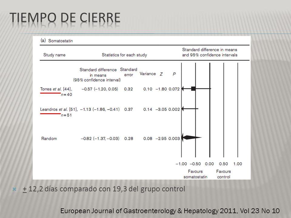 + 12,2 días comparado con 19,3 del grupo control European Journal of Gastroenterology & Hepatology 2011, Vol 23 No 10