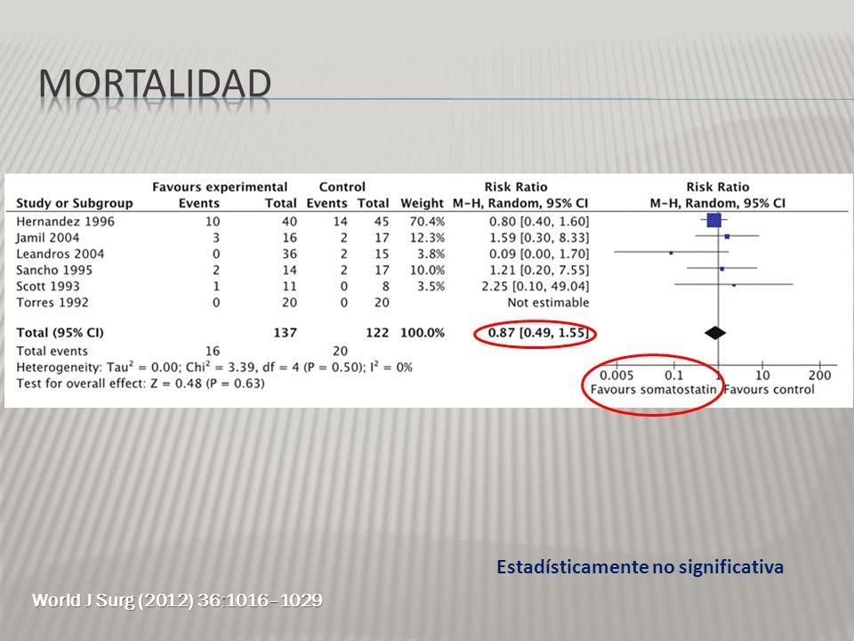 Estadísticamente no significativa World J Surg (2012) 36:1016–1029