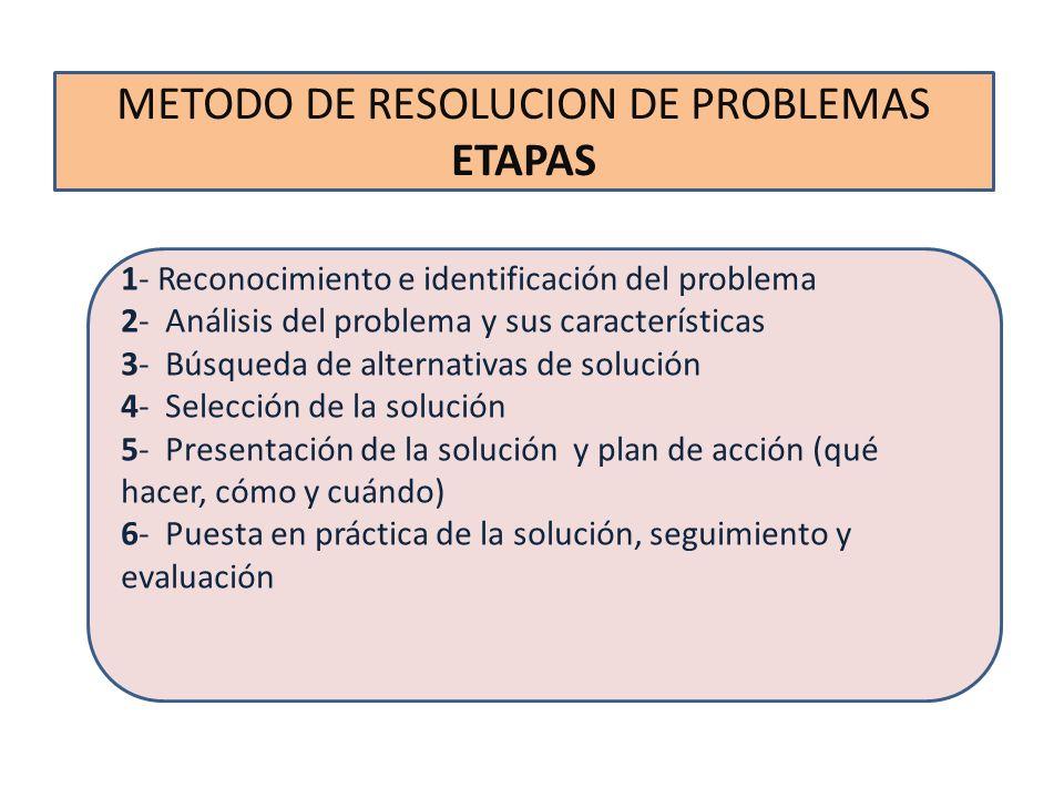METODO DE RESOLUCIÓN DE PROBLEMAS Procura promover Motor de la innovación tecnológica