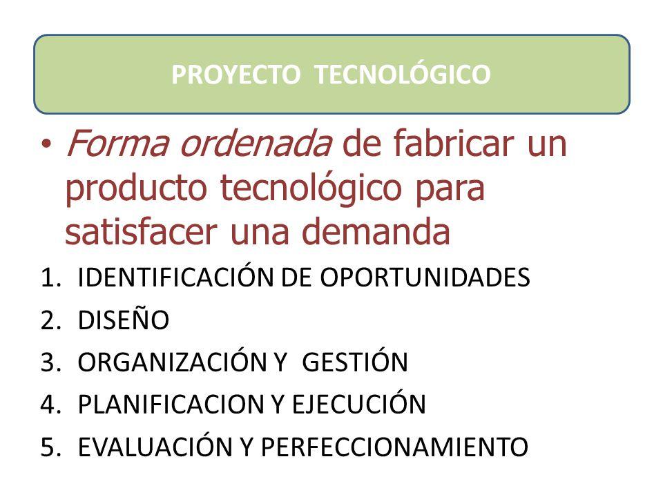 Método de RESOLUCIÓN DE PROBLEMAS PROCEDIMIENTOS GENERALES Propios de la Tecnología PROYECTO TECNOLOGICO ANALISIS DE OBJETO TECNOLOGICO