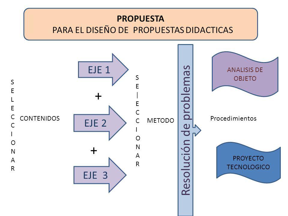 ESTRATEGIAS DE ENSEÑANZA empleada en Educación Tecnológica TALLER JUEGO SITUACIONES PROBLEMATICAS