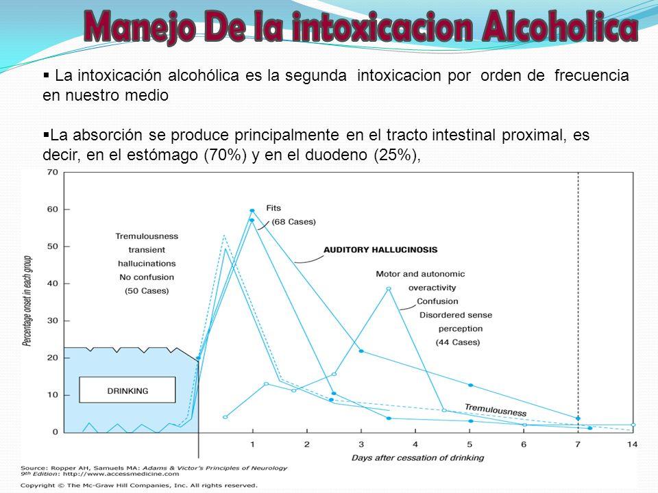 La intoxicación alcohólica es la segunda intoxicacion por orden de frecuencia en nuestro medio La absorción se produce principalmente en el tracto int