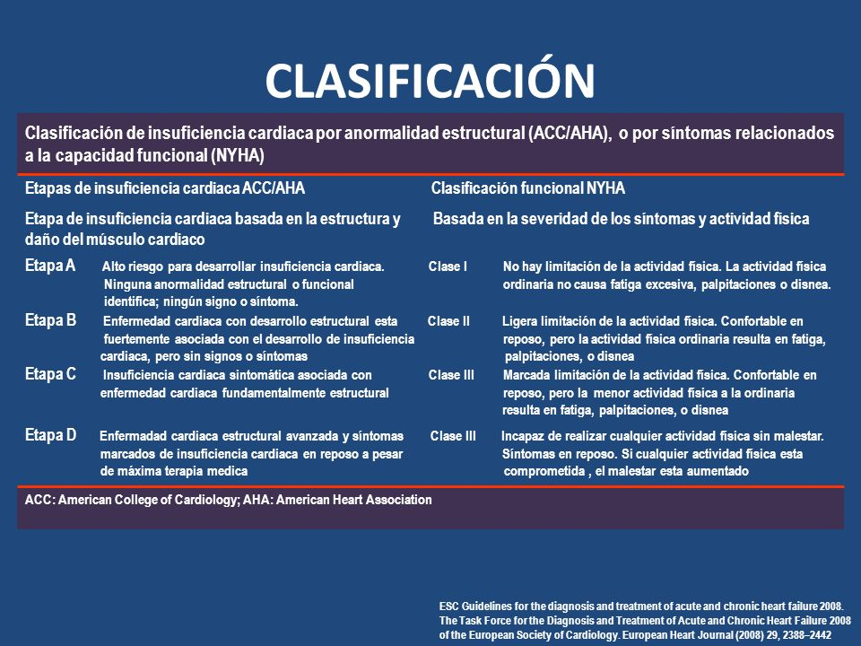 CLASIFICACIÓN ESC Guidelines for the diagnosis and treatment of acute and chronic heart failure 2008.