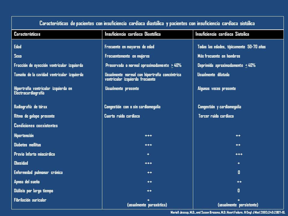 Características de pacientes con insuficiencia cardiaca diastólica y pacientes con insuficiencia cardiaca sistólica Edad Frecuente en mayores de edad