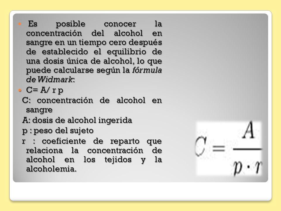 Es posible conocer la concentración del alcohol en sangre en un tiempo cero después de establecido el equilibrio de una dosis única de alcohol, lo que
