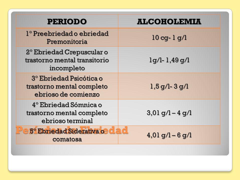 Períodos de Ebriedad PERIODOALCOHOLEMIA 1º Preebriedad o ebriedad Premonitoria 10 cg- 1 g/l 2º Ebriedad Crepuscular o trastorno mental transitorio inc