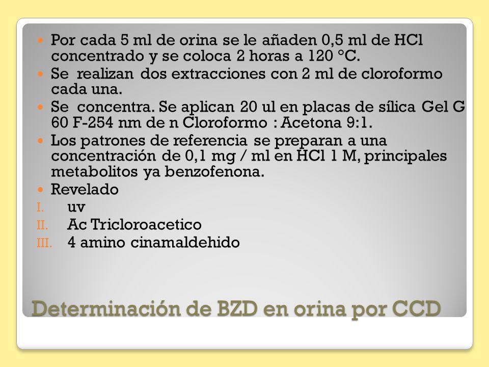 Determinación de BZD en orina por CCD Por cada 5 ml de orina se le añaden 0,5 ml de HCl concentrado y se coloca 2 horas a 120 °C. Se realizan dos extr