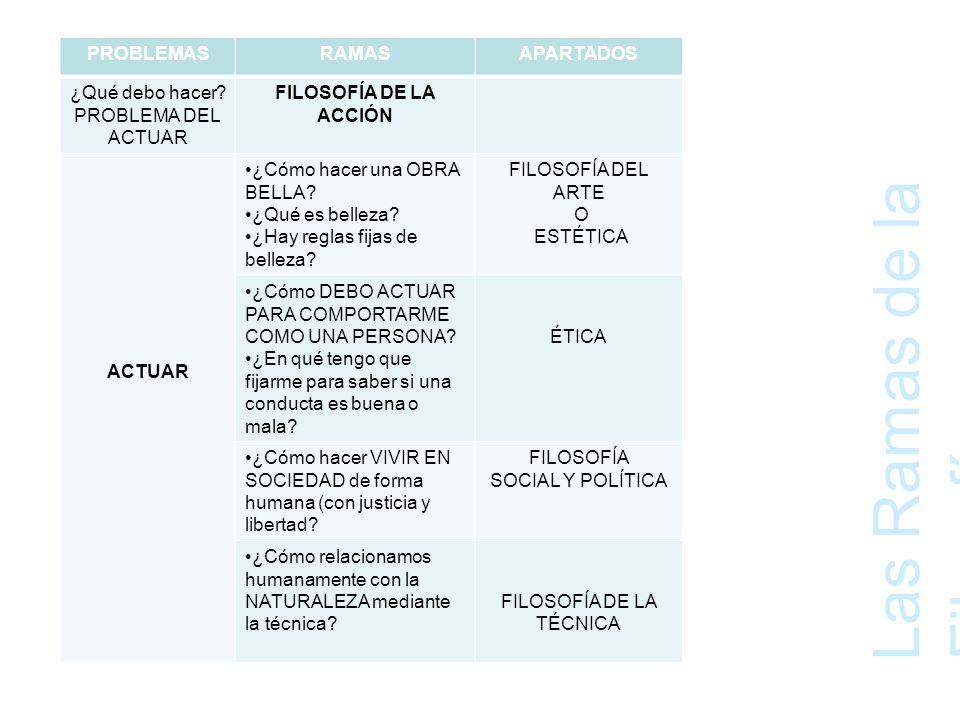 Las Ramas de la Filosofía D e f i n i c i o n e s d e e s t a s d i s c i p l i n a s.
