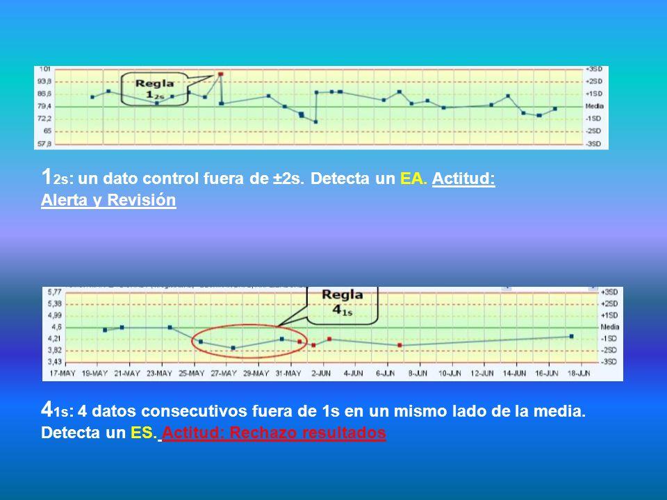 1 2s : un dato control fuera de ±2s. Detecta un EA. Actitud: Alerta y Revisión 4 1s : 4 datos consecutivos fuera de 1s en un mismo lado de la media. D