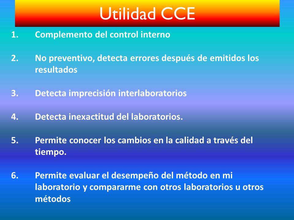 1.Complemento del control interno 2.No preventivo, detecta errores después de emitidos los resultados 3.Detecta imprecisión interlaboratorios 4.Detect