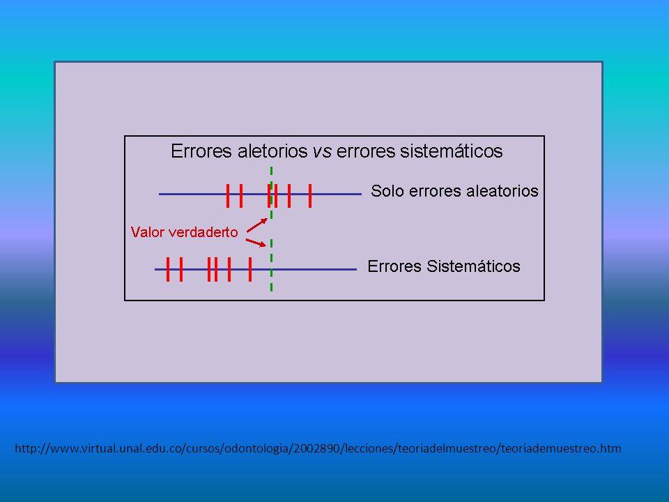 http://www.virtual.unal.edu.co/cursos/odontologia/2002890/lecciones/teoriadelmuestreo/teoriademuestreo.htm