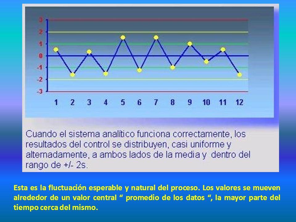 Esta es la fluctuación esperable y natural del proceso. Los valores se mueven alrededor de un valor central promedio de los datos, la mayor parte del