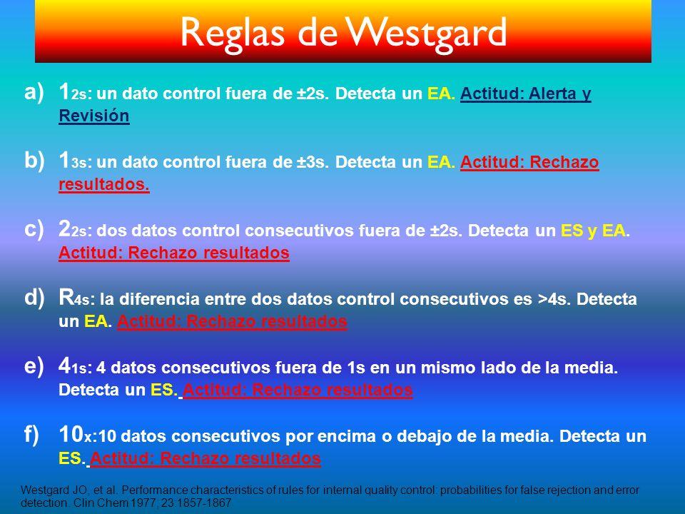 a)1 2s : un dato control fuera de ±2s. Detecta un EA. Actitud: Alerta y Revisión b)1 3s : un dato control fuera de ±3s. Detecta un EA. Actitud: Rechaz