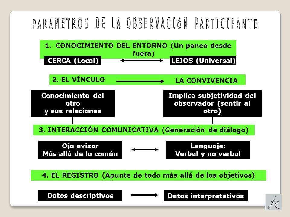 1.CONOCIMIENTO DEL ENTORNO (Un paneo desde fuera) CERCA (Local) LEJOS (Universal) 2. EL VÍNCULO LA CONVIVENCIA Conocimiento del otro y sus relaciones