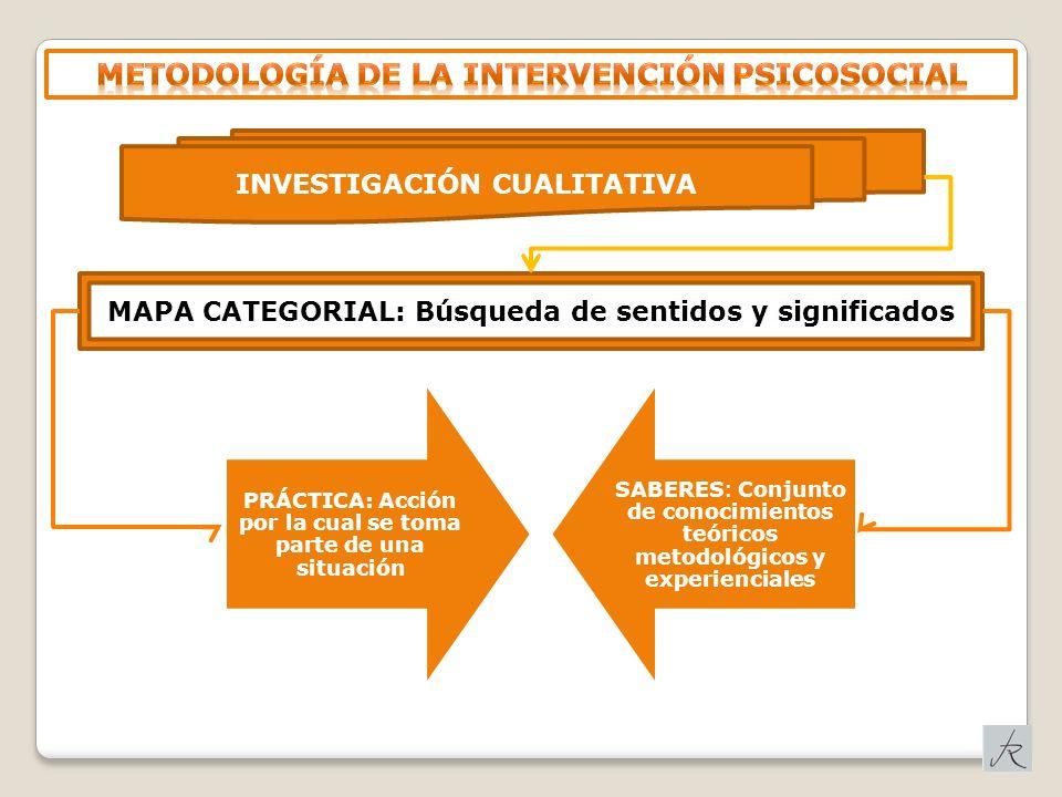 INVESTIGACIÓN CUALITATIVA MAPA CATEGORIAL: Búsqueda de sentidos y significados PRÁCTICA: Acción por la cual se toma parte de una situación SABERES: Co