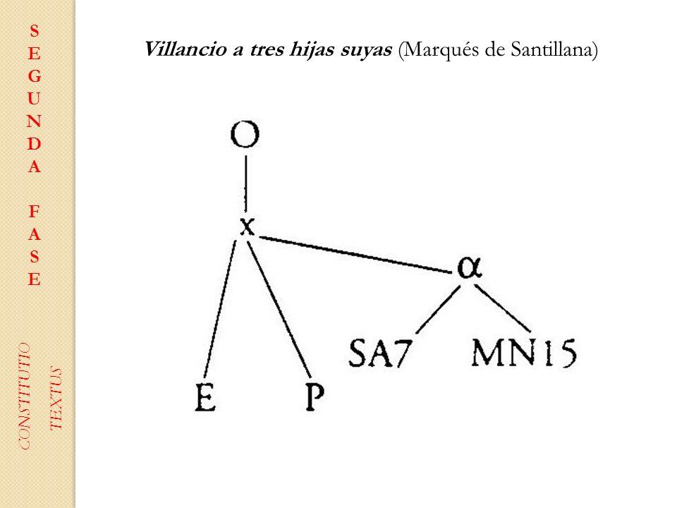 SEGUNDAFASESEGUNDAFASE CONSTITUTIO TEXTUS Villancio a tres hijas suyas (Marqués de Santillana)