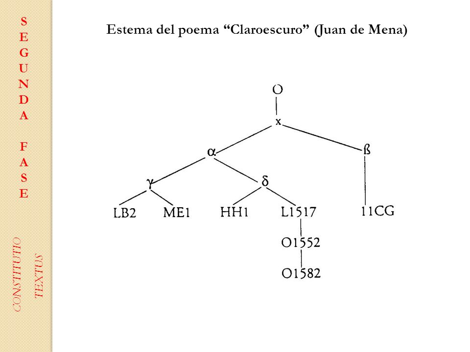 SEGUNDAFASESEGUNDAFASE CONSTITUTIO TEXTUS Estema del poema Claroescuro (Juan de Mena)