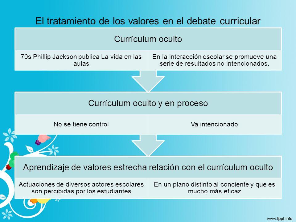 El tratamiento de los valores en el debate curricular Aprendizaje de valores estrecha relación con el currículum oculto Actuaciones de diversos actore