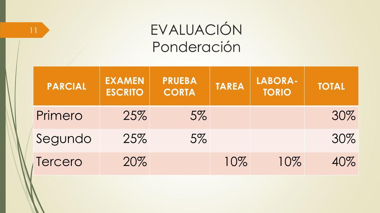 EVALUACIÓN Ponderación PARCIAL EXAMEN ESCRITO PRUEBA CORTA TAREA LABORA- TORIO TOTAL Primero25%5%30% Segundo25%5%30% Tercero20%10% 40% 11
