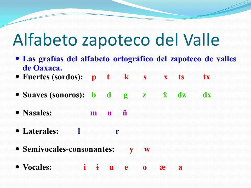 Alfabeto zapoteco del Valle Las grafías del alfabeto ortográfico del zapoteco de valles de Oaxaca. Fuertes (sordos): p t k s x ts tx Suaves (sonoros):