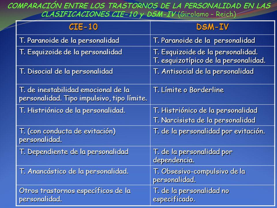 COMPARACIÓN ENTRE LOS TRASTORNOS DE LA PERSONALIDAD EN LAS CLASIFICACIONES CIE-10 y DSM-IV (Girolamo – Reich) CIE-10DSM-IV T. Paranoide de la personal