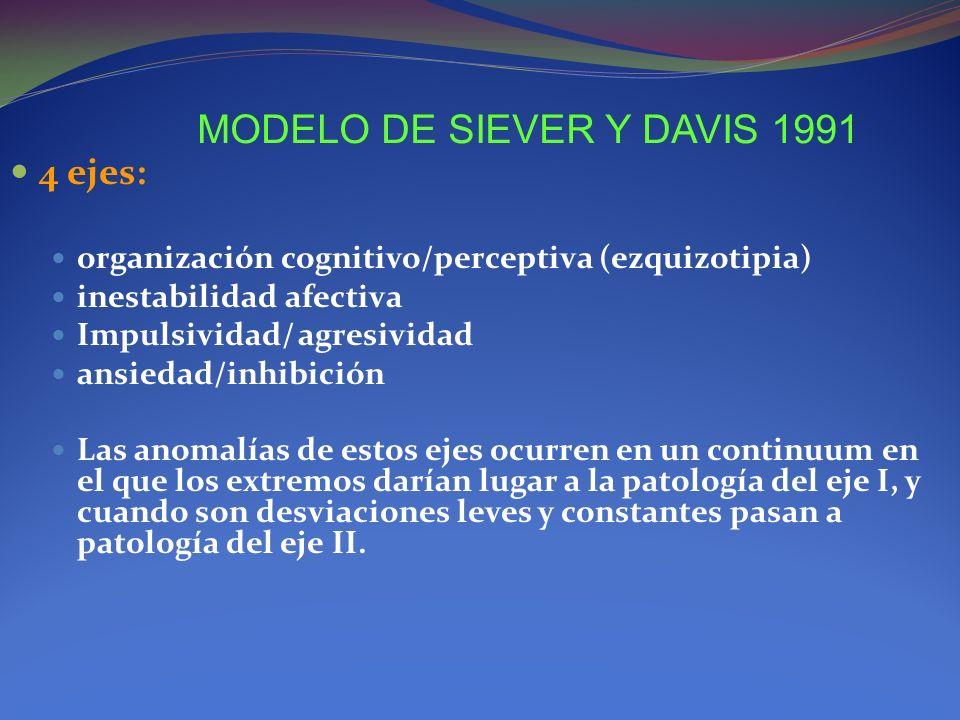 MODELO DE SIEVER Y DAVIS 1991 4 ejes: organización cognitivo/perceptiva (ezquizotipia) inestabilidad afectiva Impulsividad/ agresividad ansiedad/inhib