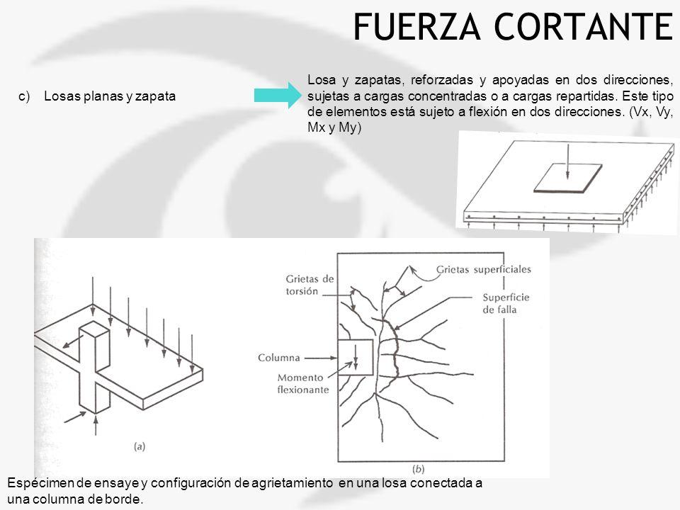 FUERZA CORTANTE c)Losas planas y zapata Losa y zapatas, reforzadas y apoyadas en dos direcciones, sujetas a cargas concentradas o a cargas repartidas.
