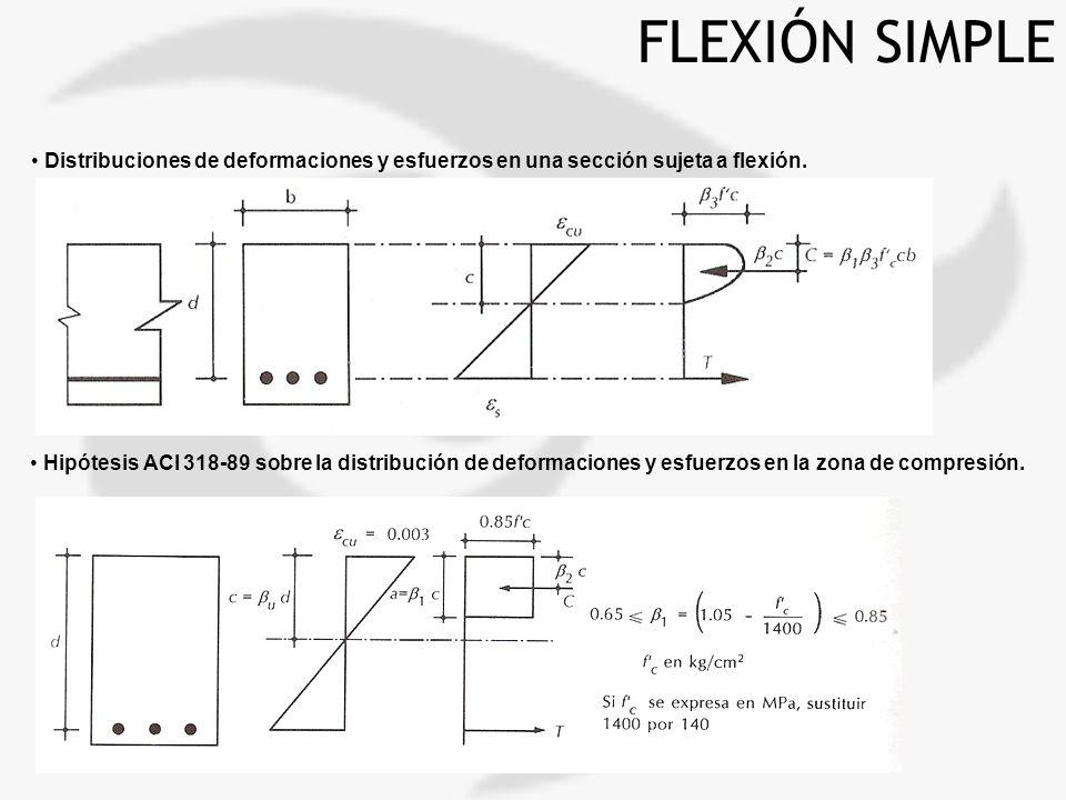 Hipótesis ACI 318-89 sobre la distribución de deformaciones y esfuerzos en la zona de compresión. FLEXIÓN SIMPLE Distribuciones de deformaciones y esf