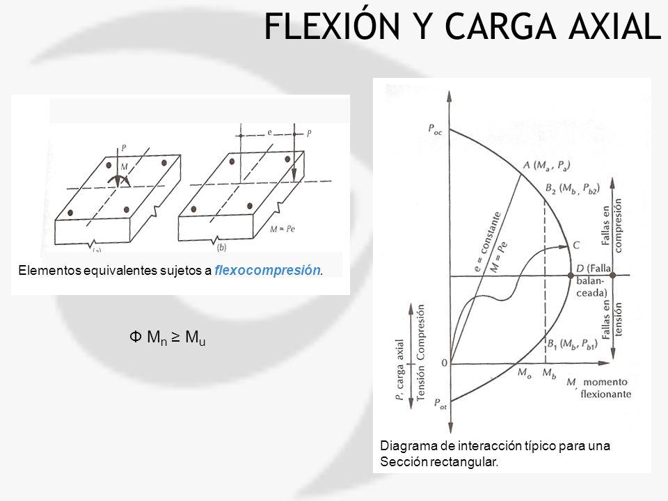 FLEXIÓN Y CARGA AXIAL Elementos equivalentes sujetos a flexocompresión. Diagrama de interacción típico para una Sección rectangular. Ф M n M u