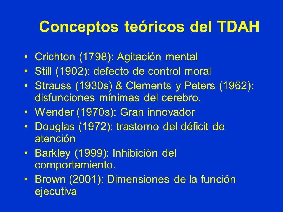 Conceptos teóricos del TDAH Crichton (1798): Agitación mental Still (1902): defecto de control moral Strauss (1930s) & Clements y Peters (1962): disfunciones mínimas del cerebro.