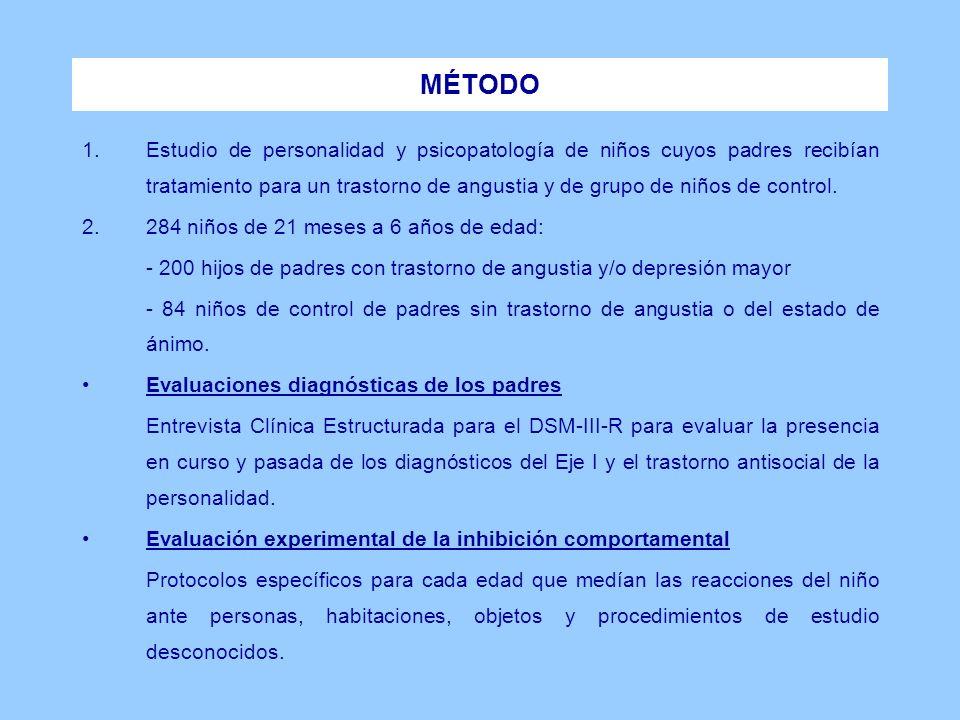 Se utilizaron cuatro definiciones de inhibición comportamental: 1.Inhibición comportamental dicotómica.