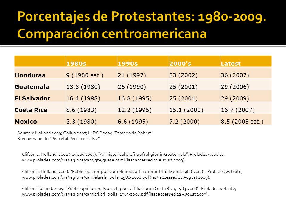 1980s1990s2000'sLatest Honduras9 (1980 est.)21 (1997)23 (2002)36 (2007) Guatemala13.8 (1980)26 (1990)25 (2001)29 (2006) El Salvador16.4 (1988)16.8 (19