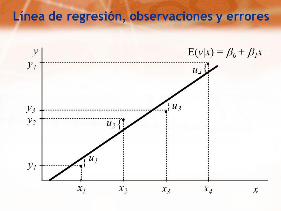 .... y4y4 y1y1 y2y2 y3y3 x1x1 x2x2 x3x3 x4x4 } } { { u1u1 u2u2 u3u3 u4u4 x y Línea de regresión, observaciones y errores E(y|x) = 0 + 1 x