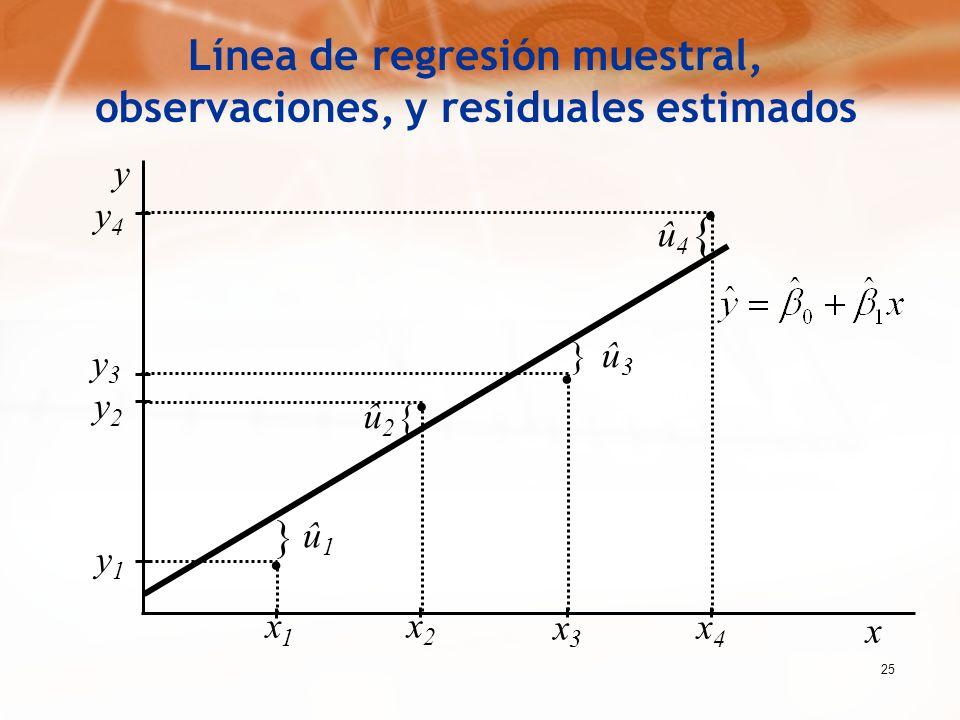 25.... y4y4 y1y1 y2y2 y3y3 x1x1 x2x2 x3x3 x4x4 } } { { û1û1 û2û2 û3û3 û4û4 x y Línea de regresión muestral, observaciones, y residuales estimados