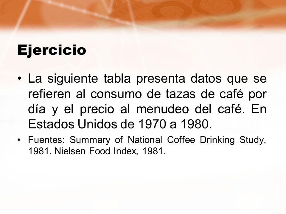 Ejercicio La siguiente tabla presenta datos que se refieren al consumo de tazas de café por día y el precio al menudeo del café. En Estados Unidos de